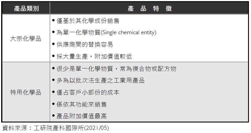 化學品之類別與特徵