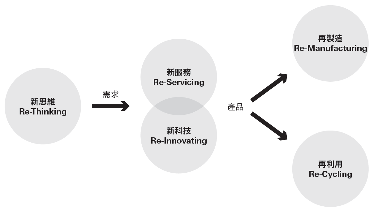 循環 應用服務 創造人人參與新商機
