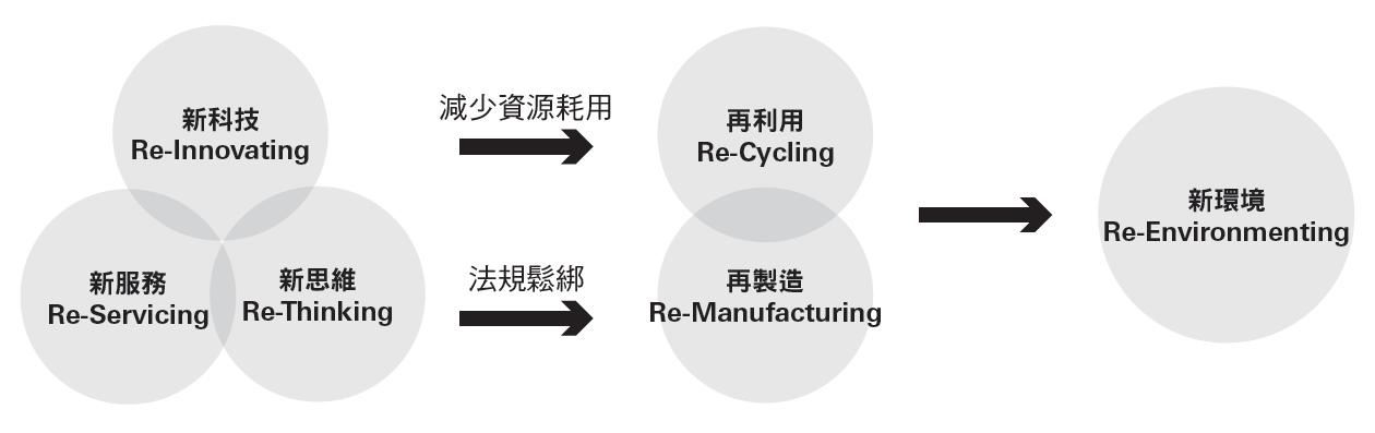 啟動7R 模式 發揮能資源最大使用效益