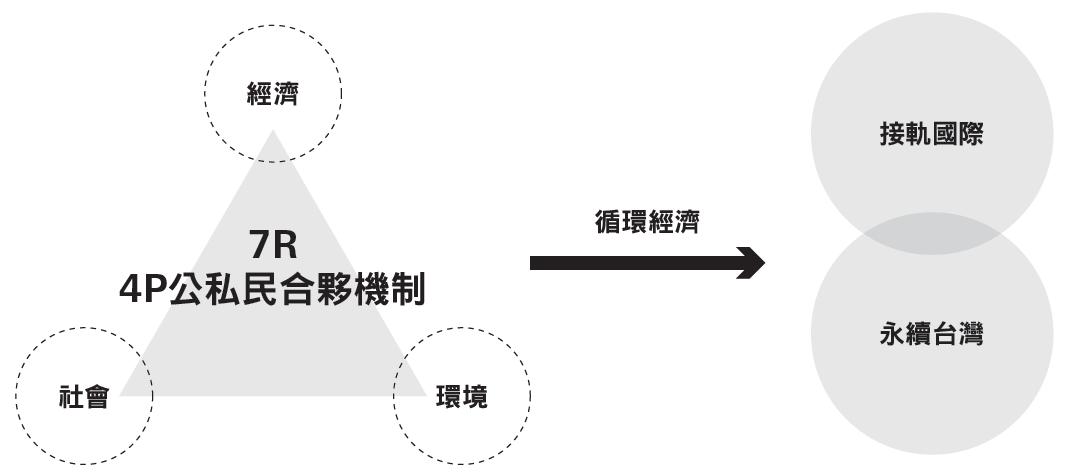推動循環經濟 展現台灣大格局新思維