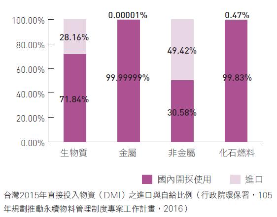 台灣2015年直接投入物資(DMI)之進口與自給比例(行政院環保署,105 年規劃推動永續物料管理制度專案工作計畫,2016)