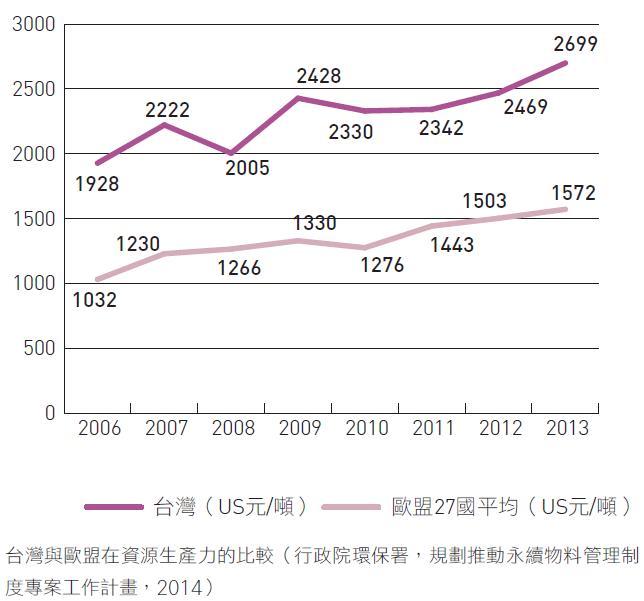 台灣與歐盟在資源生產力的比較(行政院環保署,規劃推動永續物料管理制度專案工作計畫,2014)