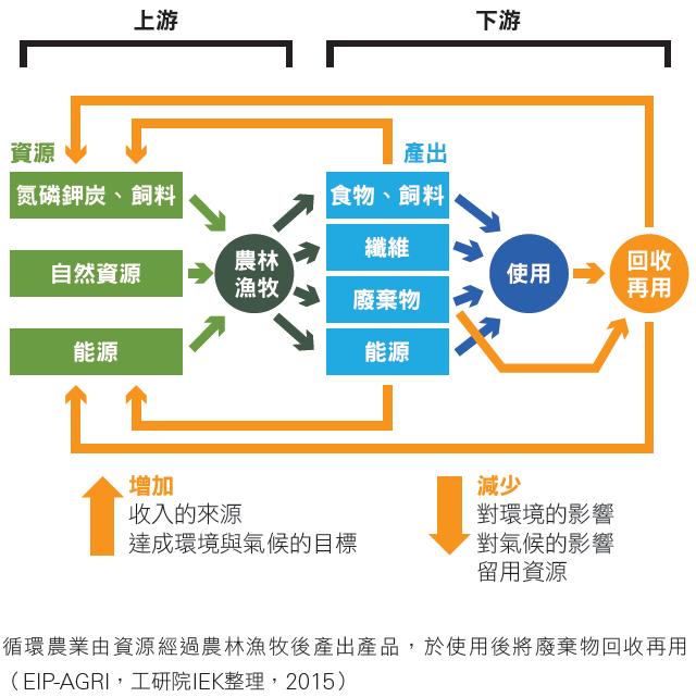 循環農業由資源經過農林漁牧後產出產品,於使用後將廢棄物回收再用(EIP-AGRI,工研院IEK整理,2015)