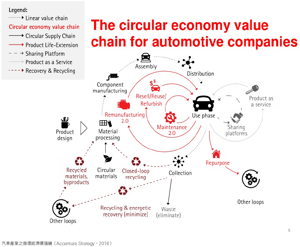 汽車產業之循環經濟價值鏈(Accenture Strategy,2016)