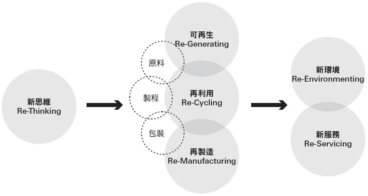 綠色創新材料 台灣下一個致勝關鍵