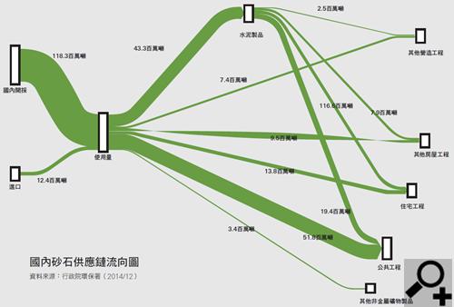 國內砂石供應鏈流向圖 資料來源:行政院環保署(2014/12)