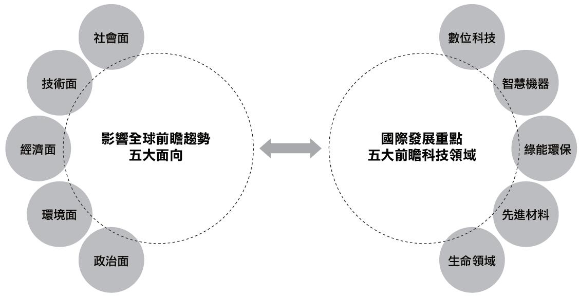 亞洲科技應用市場深具潛力