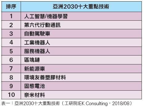 亞洲2030十大重點技術
