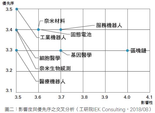 交叉分析:進口為主的重要技術1