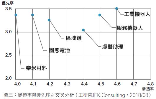 交叉分析:進口為主的重要技術2