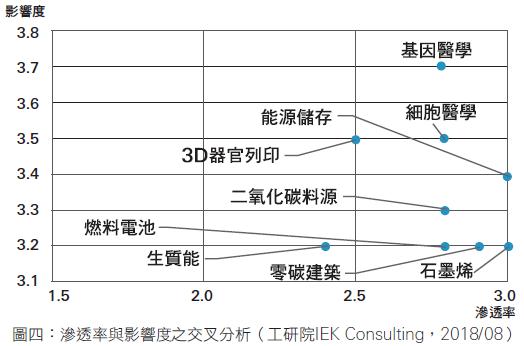 交叉分析:2030仍難普及的重要技術