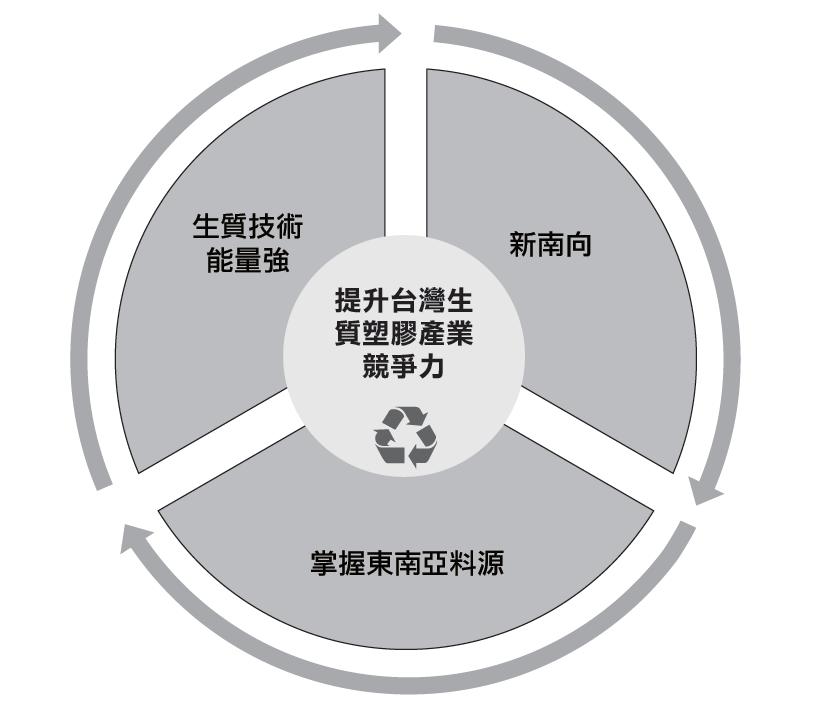 友善環境塑膠材料成救命解方