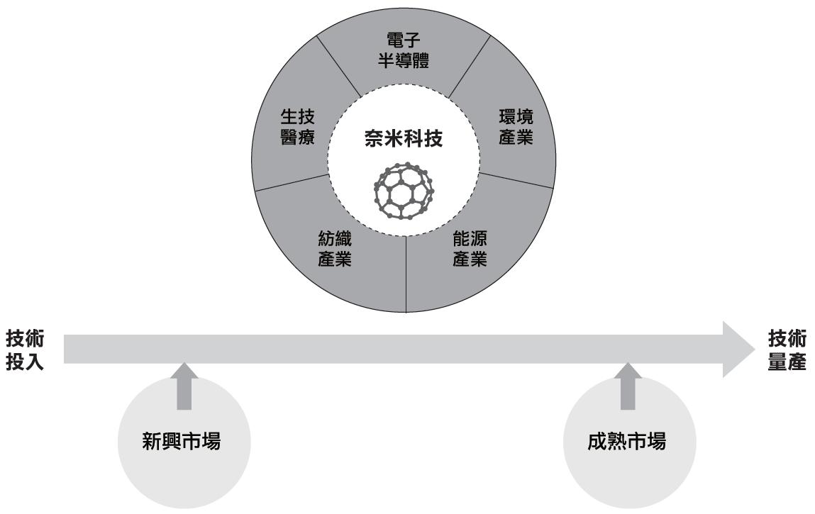 奈米科技視為發展新型科技的基礎配備