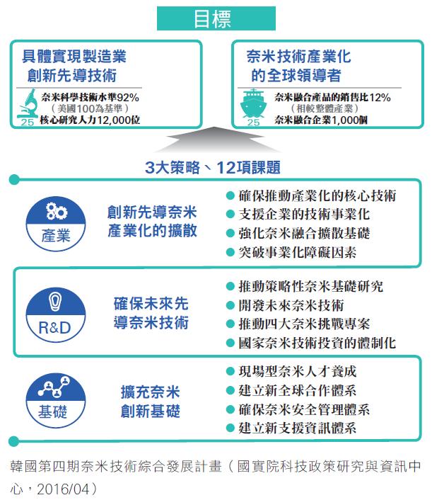 韓國第四期奈米技術綜合發展計畫
