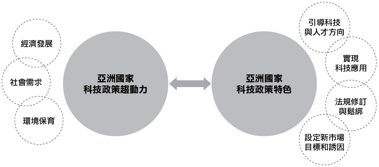三大面向驅動亞洲科技發展與政策方向