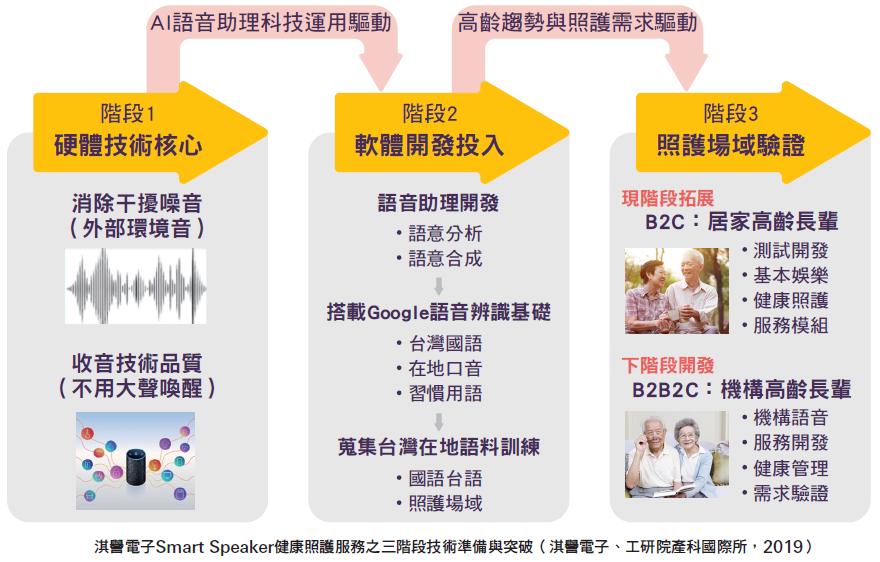 淇譽電子Smart Speaker健康照護服務之三階段技術準備與突破