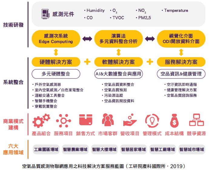 空氣品質感測物聯網應用之科技解決方案服務藍圖