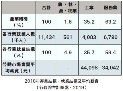 2018年產業結構、就業結構及平均薪資