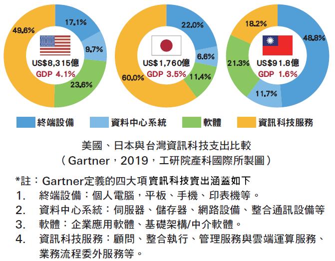 美國、日本與台灣資訊科技支出比較