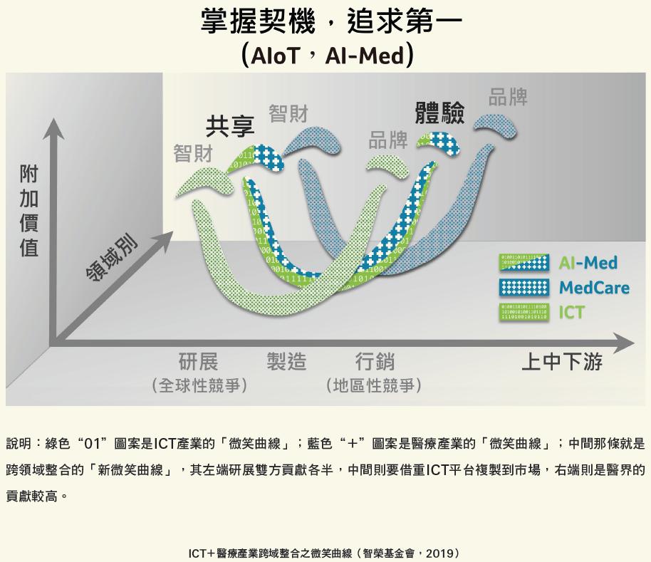 ICT+醫療產業跨域整合之微笑曲線