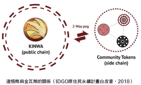 達悟幣與金瓦幣的關係
