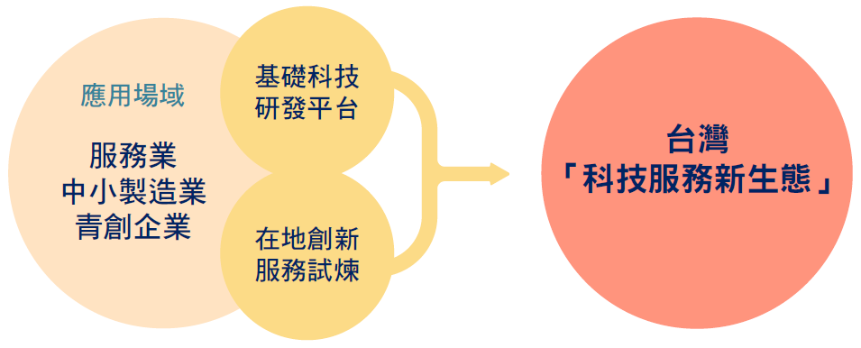 台灣「科技服務新生態」