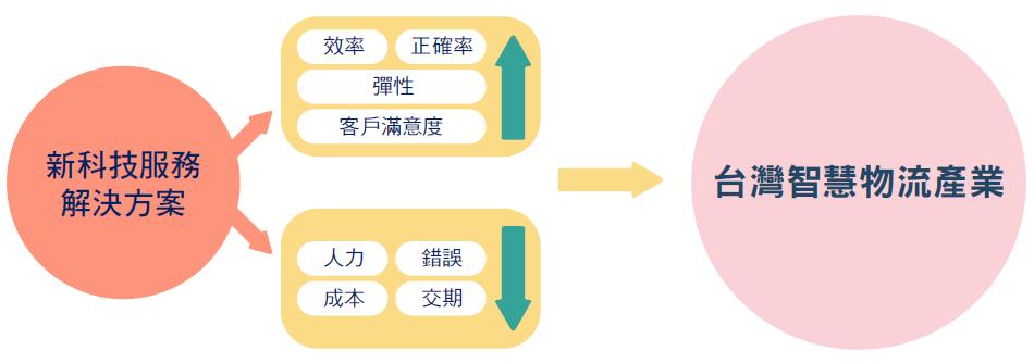 台灣智慧物流產業