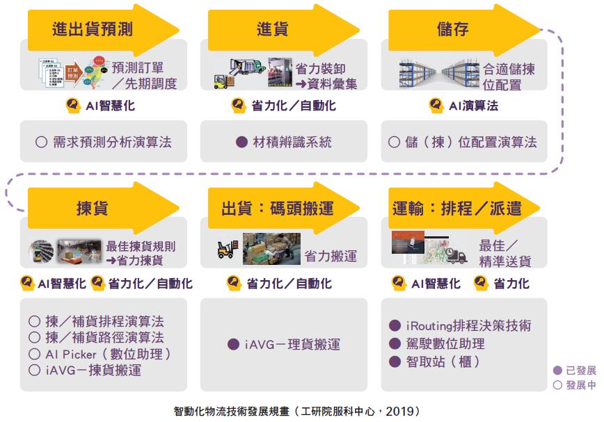 智動化物流技術發展規畫