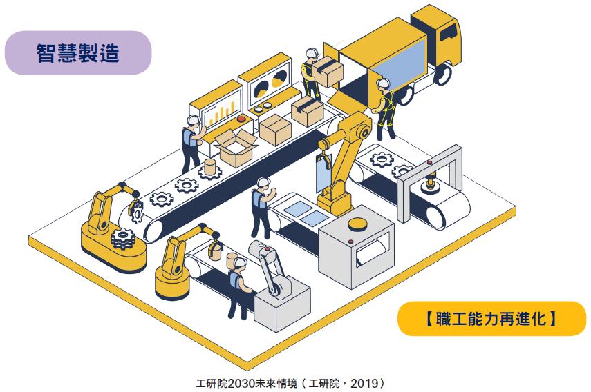 工研院2030未來情境