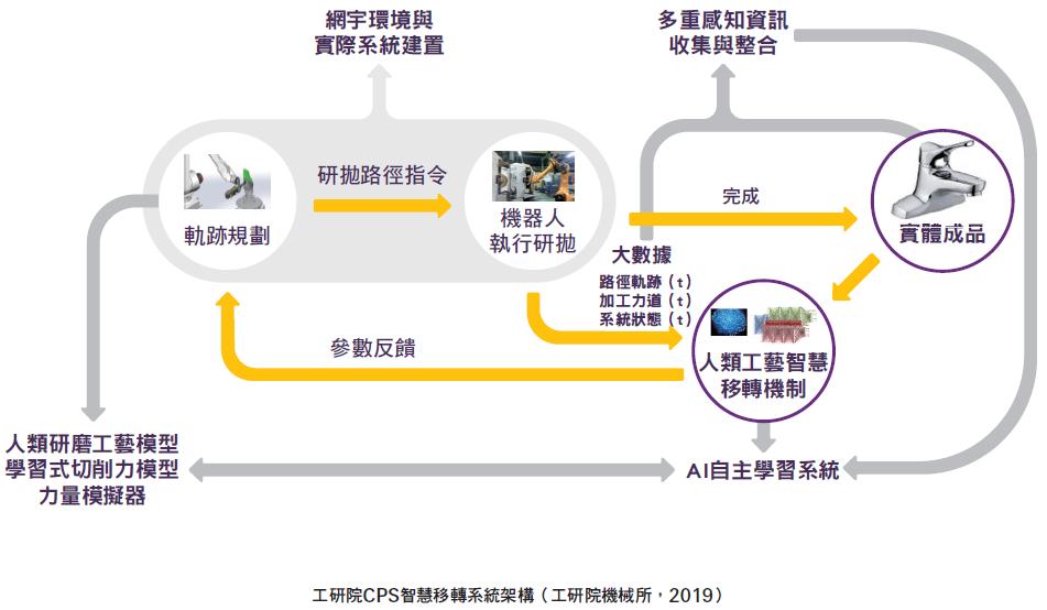 工研院CPS智慧移轉系統架構