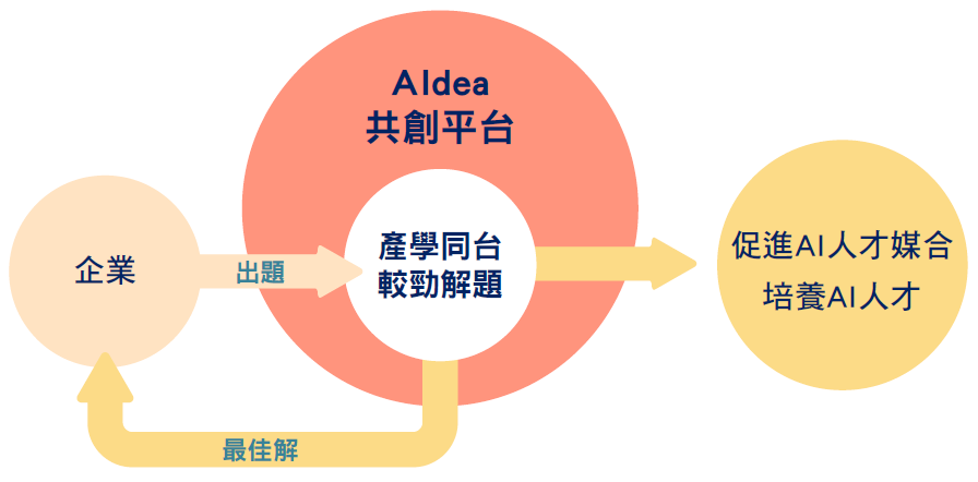 Aldea共創平台