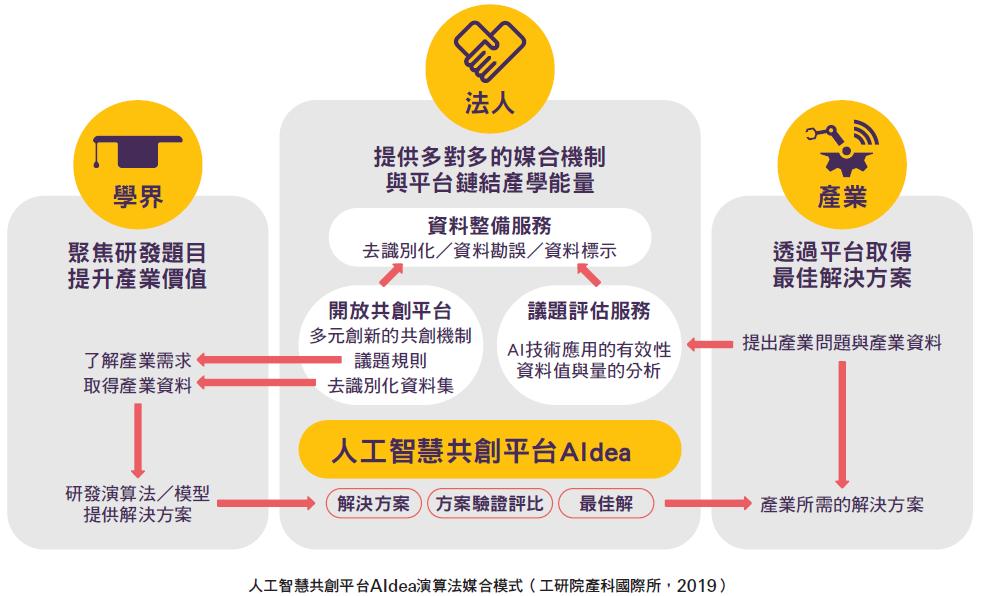 人工智慧共創平台AIdea演算法媒合模式