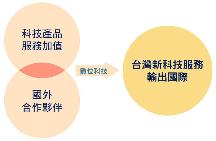 台灣新科技服務輸出國際