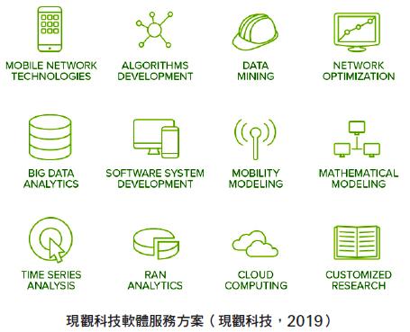 現觀科技軟體服務方案