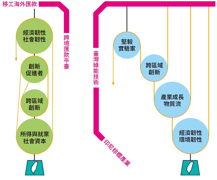 台灣技術前進東南亞