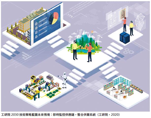 工研院2030技術策略藍圖未來情境:即時監控供應鏈,整合供需系統