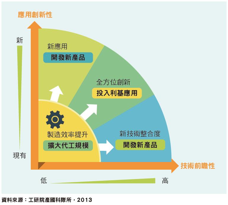臺灣資通訊產業未來技術與應用挑戰
