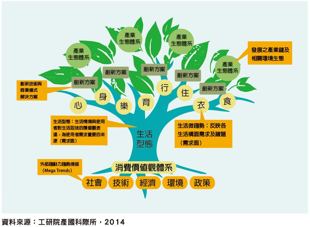 「生活趨勢創新樹」描繪未來生活情境