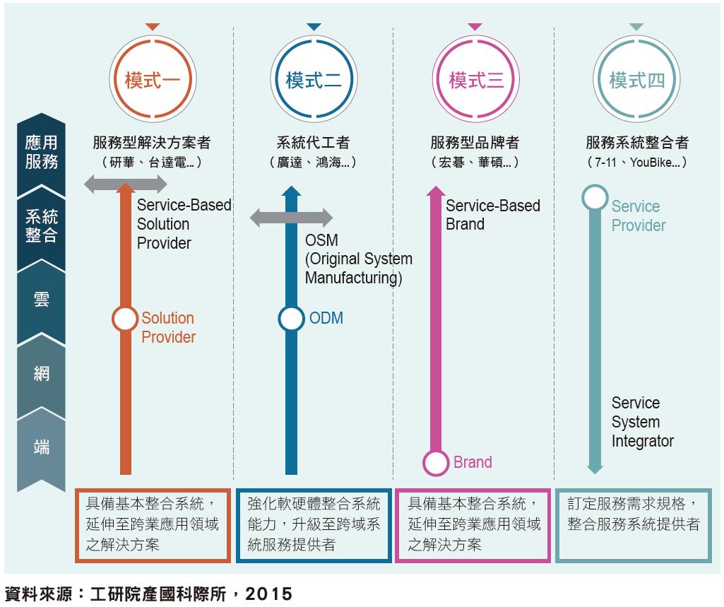 臺灣軟硬整合四種產業升級模式