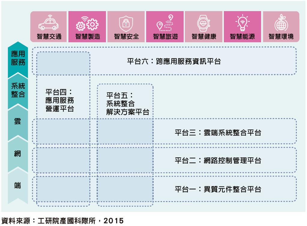 六種臺灣軟硬整合平台策略