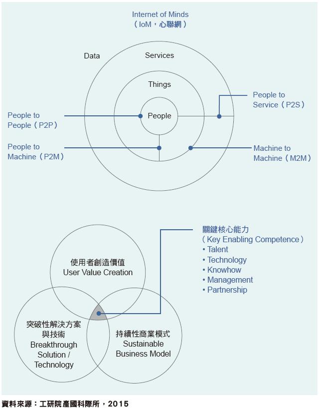臺灣在物聯網的發展方向應追求以使用者為中心的價值創造