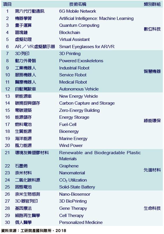 全球三十大前瞻技術