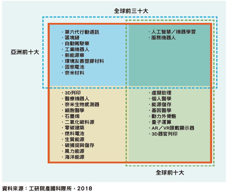 全球與亞洲2030重點技術分布