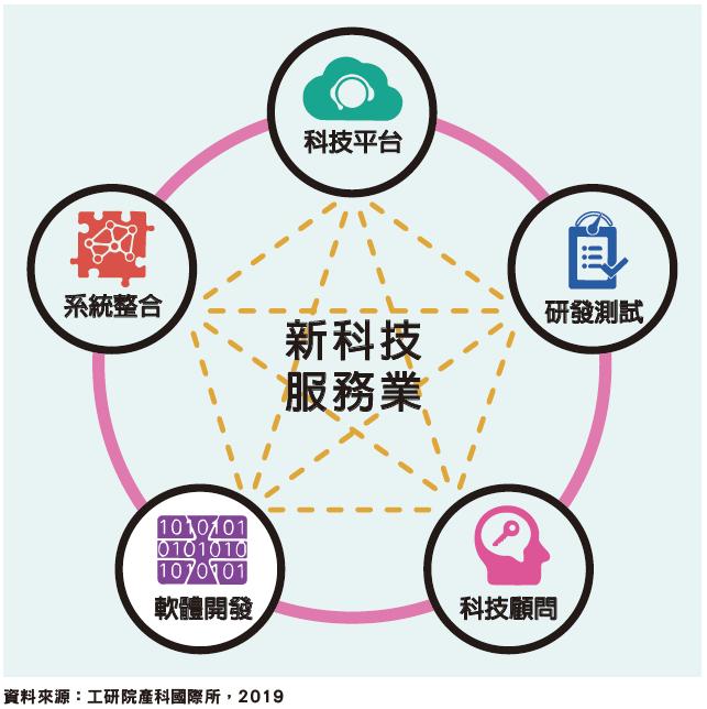 新科技服務業五大分類