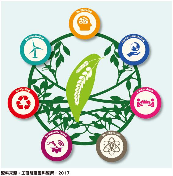 實踐循環經濟的七大關鍵要素