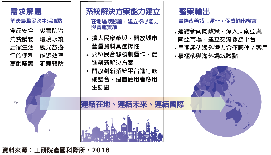 臺灣發展智慧城市思維,以解決在地問題為選題、整案國際輸出為目的