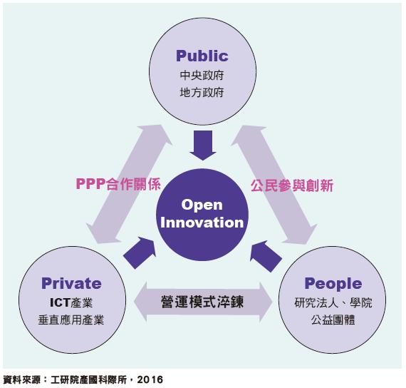 以公私民合夥機制(4P)跨界整合運作智慧城市