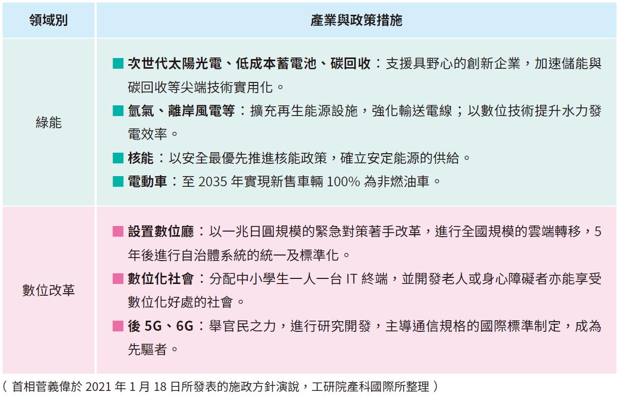 日本2021 年重點產業加強措施