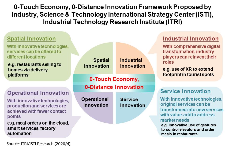 重要國家產經與科技政策