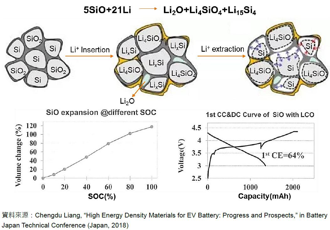 電池應用市場、技術與產業趨勢